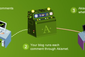 plugin-anti-spam-wordpress-akismet